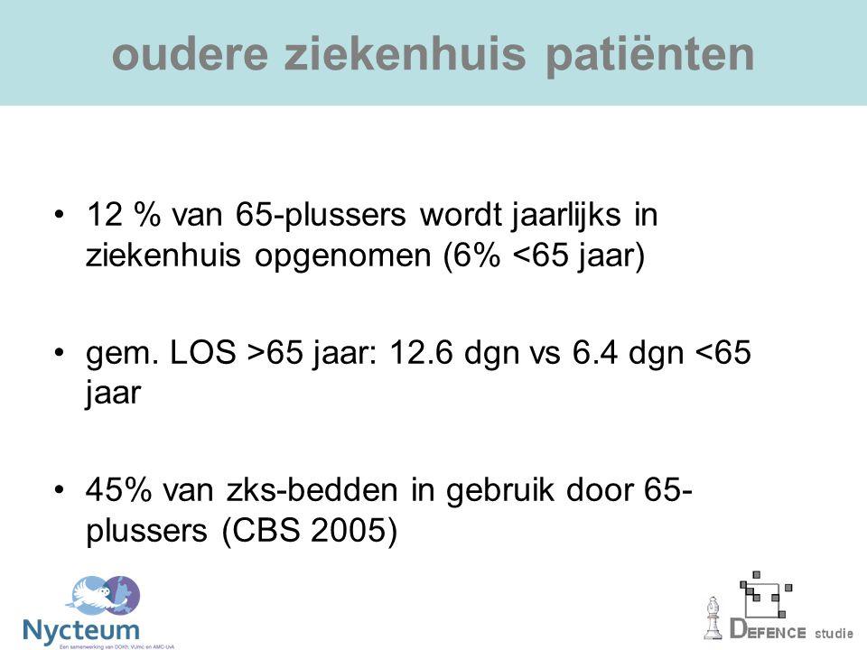 aantal geriatrische problemen Leeftijdaantal problemen (gem, SD) 65-74 jaar3.9 (2.3) 75-84 jaar4.5 (1.9) 85 jaar >5.6 (2.3)