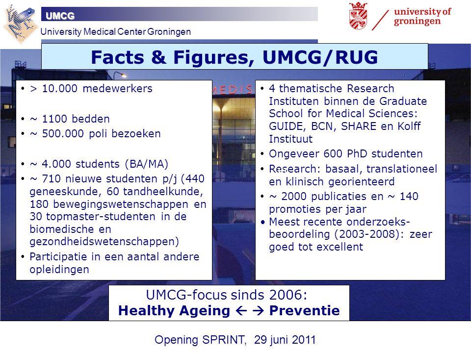 UMCG > 10.000 medewerkers ~ 1100 bedden ~ 500.000 poli bezoeken ~ 4.000 students (BA/MA) ~ 710 nieuwe studenten p/j (440 geneeskunde, 60 tandheelkunde