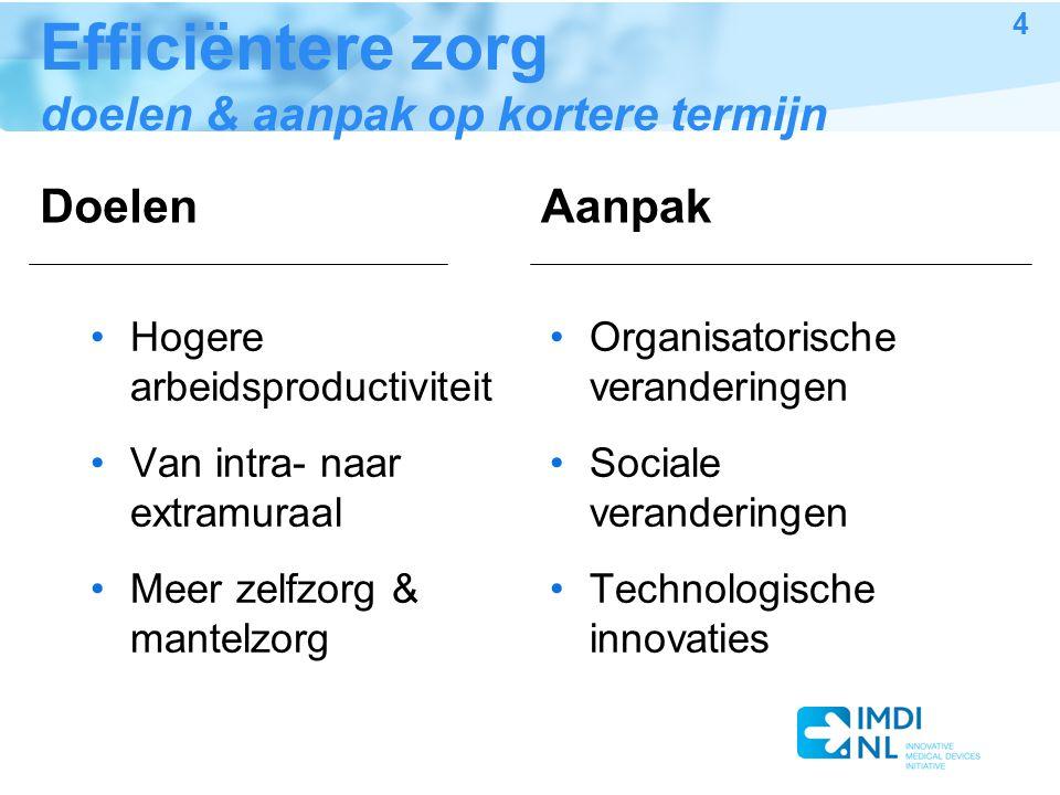 Efficiëntere zorg doelen & aanpak op kortere termijn Hogere arbeidsproductiviteit Van intra- naar extramuraal Meer zelfzorg & mantelzorg Organisatorische veranderingen Sociale veranderingen Technologische innovaties 4 DoelenAanpak