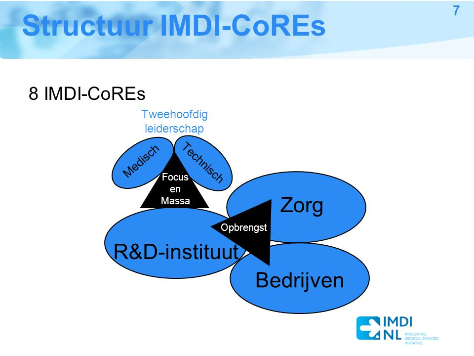 Structuur IMDI-CoREs 8 IMDI-CoREs R&D-instituut Zorg Bedrijven Tweehoofdig leiderschap Medisch Technisch Opbrengst Focus en Massa 7