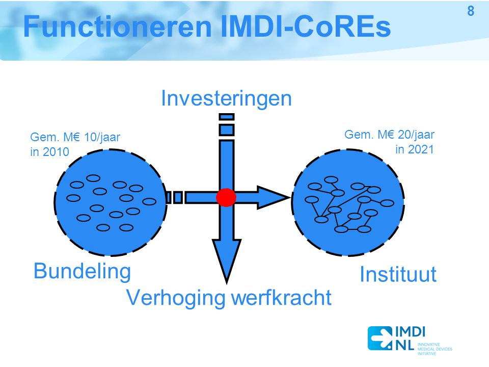 Functioneren IMDI-CoREs Investeringen Verhoging werfkracht Bundeling Instituut Gem. M€ 10/jaar in 2010 Gem. M€ 20/jaar in 2021 8