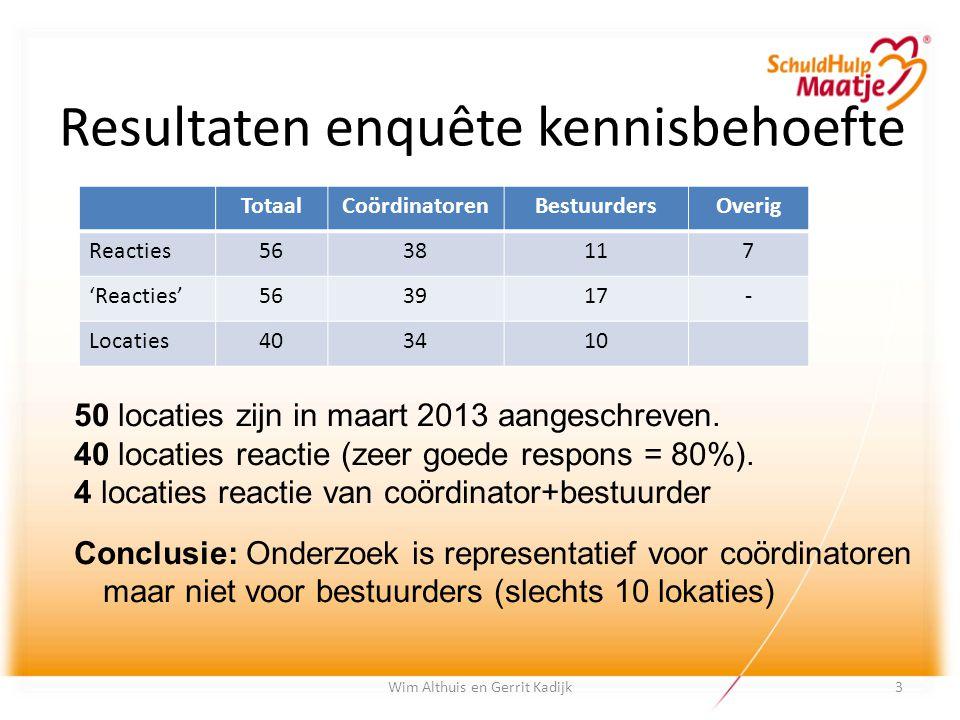 Wim Althuis en Gerrit Kadijk Resultaten enquête kennisbehoefte TotaalCoördinatorenBestuurdersOverig Reacties5638117 'Reacties'563917- Locaties403410 5