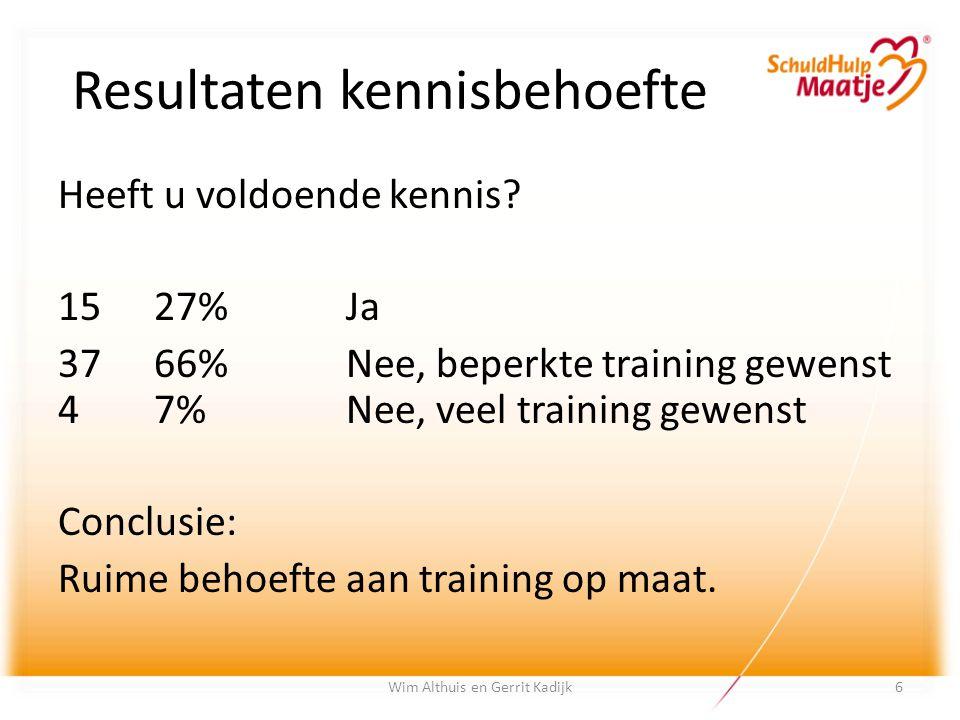 Resultaten kennisbehoefte Heeft u voldoende kennis? 1527%Ja 3766%Nee, beperkte training gewenst 47%Nee, veel training gewenst Conclusie: Ruime behoeft