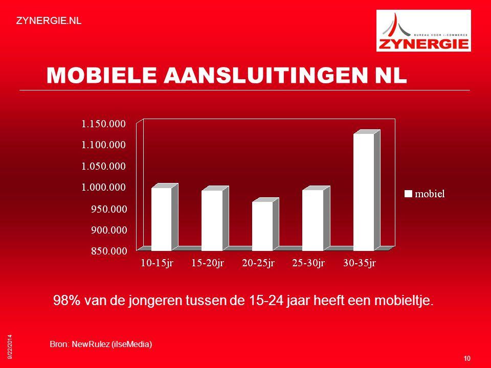 9/22/2014 ZYNERGIE.NL 10 MOBIELE AANSLUITINGEN NL 98% van de jongeren tussen de 15-24 jaar heeft een mobieltje.