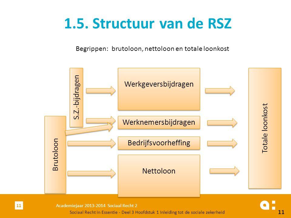 Academiejaar 2013-2014 Sociaal Recht 211 1.5. Structuur van de RSZ Sociaal Recht in Essentie - Deel 3 Hoofdstuk 1 Inleiding tot de sociale zekerheid 1
