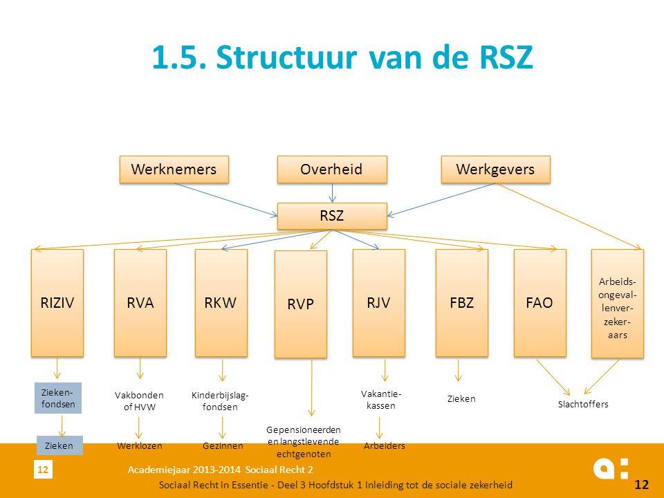 Academiejaar 2013-2014 Sociaal Recht 212 1.5. Structuur van de RSZ Sociaal Recht in Essentie - Deel 3 Hoofdstuk 1 Inleiding tot de sociale zekerheid 1