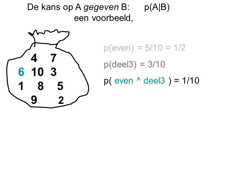 De kans op A gegeven B:p(A|B) een voorbeeld, 4 7 6 10 3 1 8 5 9 2 p(even) = 5/10 = 1/2 p(deel3) = 3/10 p(even) = 5/10 = 1/2 p(deel3) = 3/10 p( even ^ deel3 ) = 1/10