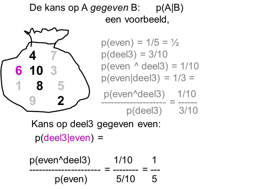De kans op A gegeven B:p(A|B) een voorbeeld, 4 7 6 10 3 1 8 5 9 2 p(even) = 1/5 = ½ p(deel3) = 3/10 p(even ^ deel3) = 1/10 p(even|deel3) = 1/3 = p(even^deel3) 1/10 -------------------- = ------ p(deel3) 3/10 p(deel3|even) = p(even^deel3) 1/10 1 ---------------------- = -------- = --- p(even) 5/10 5 Kans op deel3 gegeven even: