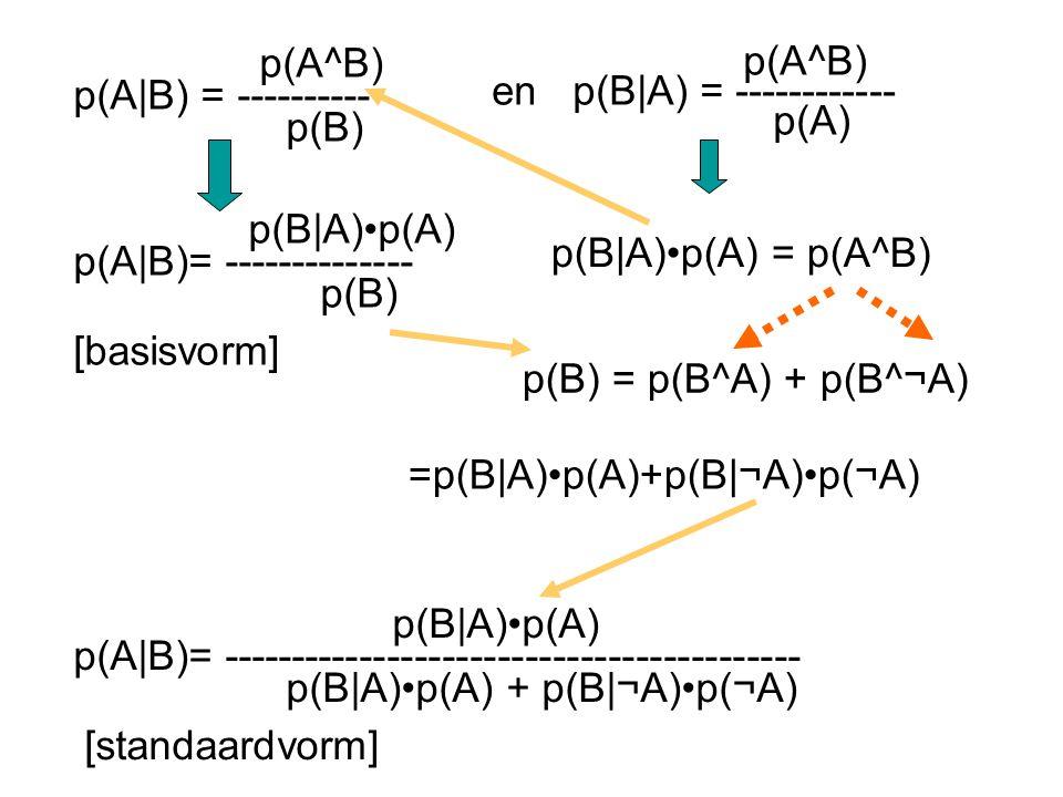 p(A^B) p(A|B) = ---------- p(B) p(A^B) en p(B|A) = ------------ p(A) p(B|A)p(A) = p(A^B) p(B|A)p(A) p(A|B)= -------------- p(B) [basisvorm] p(B|A)p(A) p(A|B)= ------------------------------------------ p(B|A)p(A) + p(B|¬A)p(¬A) [standaardvorm] p(B) = p(B^A) + p(B^¬A) =p(B|A)p(A)+p(B|¬A)p(¬A)