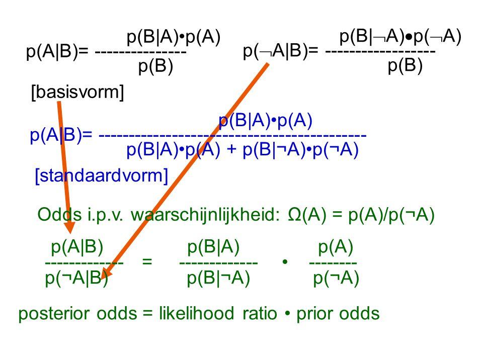 p(B|A)p(A) p(A|B)= --------------- p(B) [basisvorm] p(B|A)p(A) p(A|B)= ------------------------------------------- p(B|A)p(A) + p(B|¬A)p(¬A) [standaardvorm] Odds i.p.v.