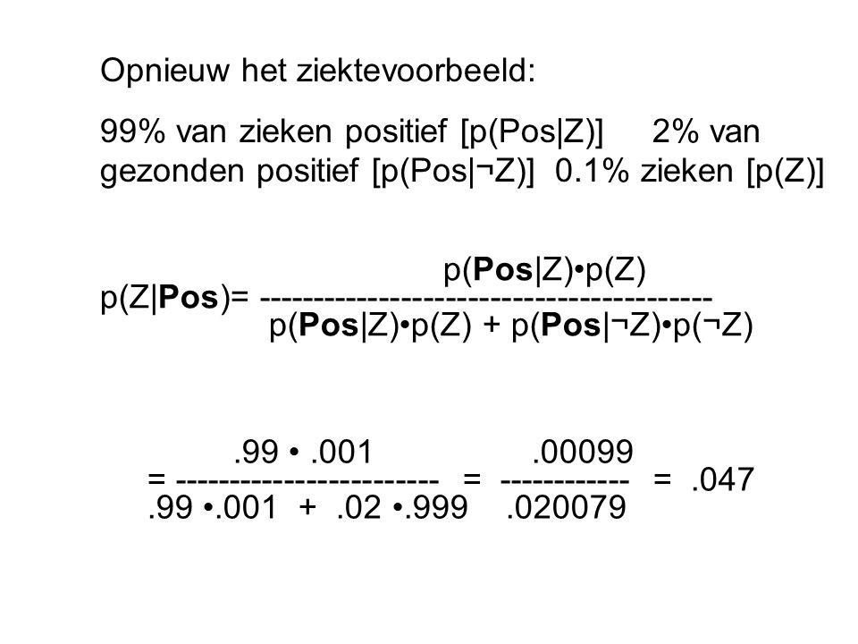 p(Pos|Z)p(Z) p(Z|Pos)= ----------------------------------------- p(Pos|Z)p(Z) + p(Pos|¬Z)p(¬Z).99.001.00099 = ------------------------ = ------------ =.047.99.001 +.02.999.020079 Opnieuw het ziektevoorbeeld: 99% van zieken positief [p(Pos|Z)] 2% van gezonden positief [p(Pos|¬Z)] 0.1% zieken [p(Z)]