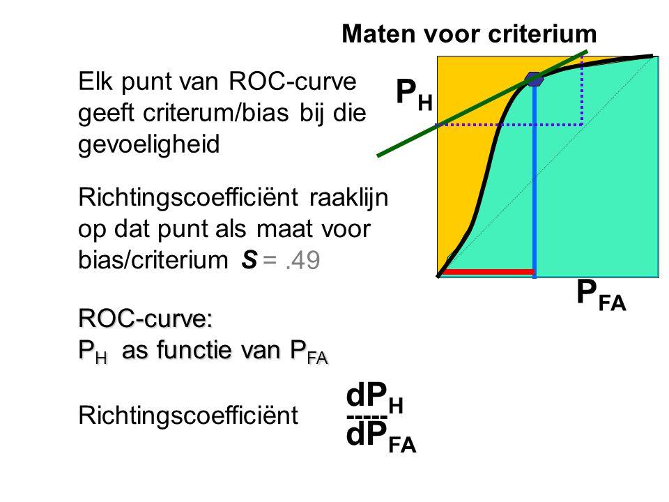 P FA P H ROC-curve: P H as functie van P FA Elk punt van ROC-curve geeft criterum/bias bij die gevoeligheid Richtingscoefficiënt raaklijn op dat punt