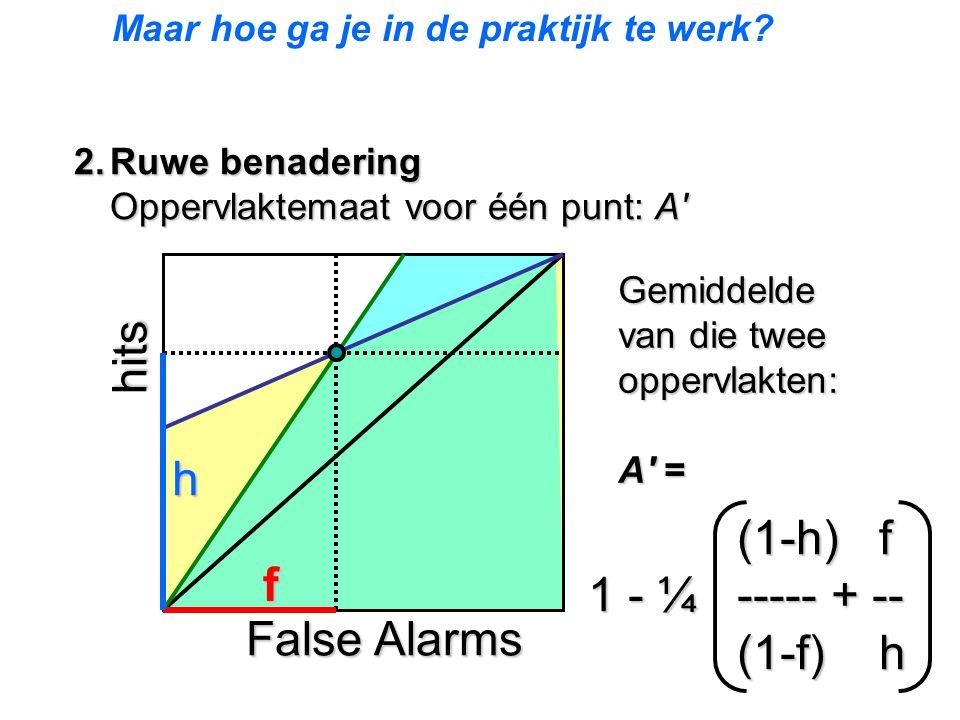 2.Ruwe benadering Oppervlaktemaat voor één punt: A' hits False Alarms f h (1-h) f 1 - ¼ ----- + -- (1-f) h (1-h) f 1 - ¼ ----- + -- (1-f) h Gemiddelde