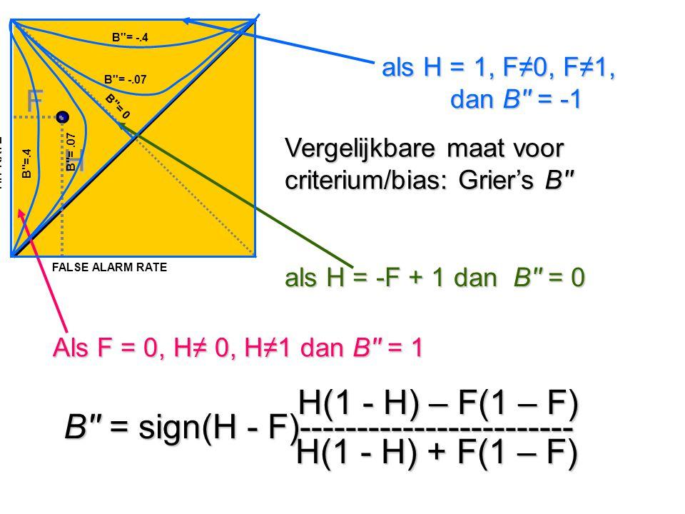 Vergelijkbare maat voor criterium/bias: Grier's B'' H(1 - H) – F(1 – F) B'' = sign(H - F)------------------------ H(1 - H) + F(1 – F) H(1 - H) – F(1 –