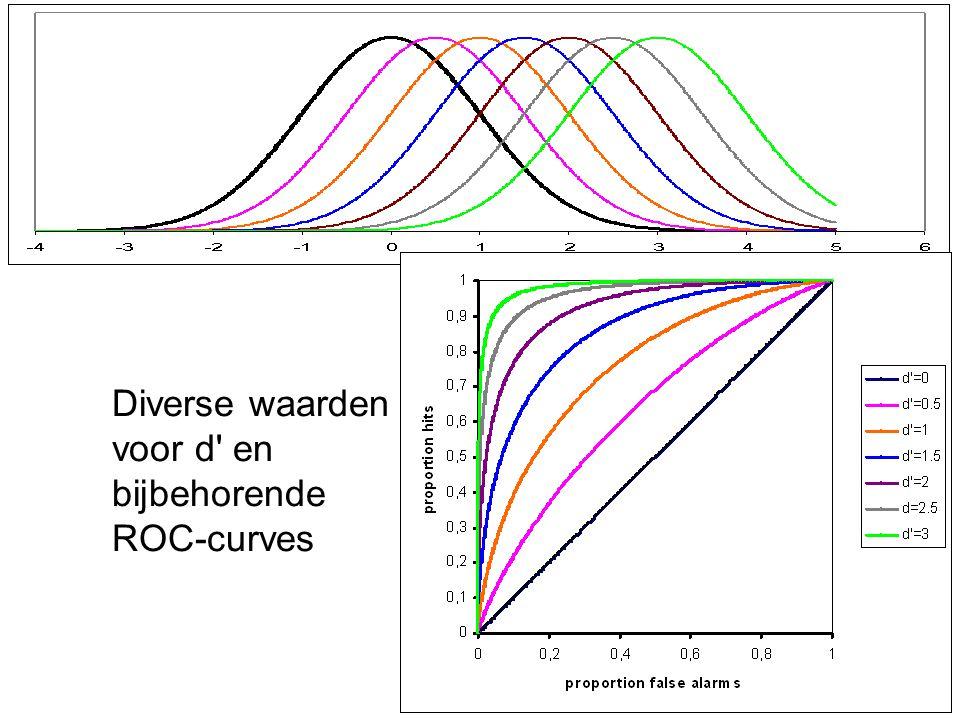 Diverse waarden voor d' en bijbehorende ROC-curves