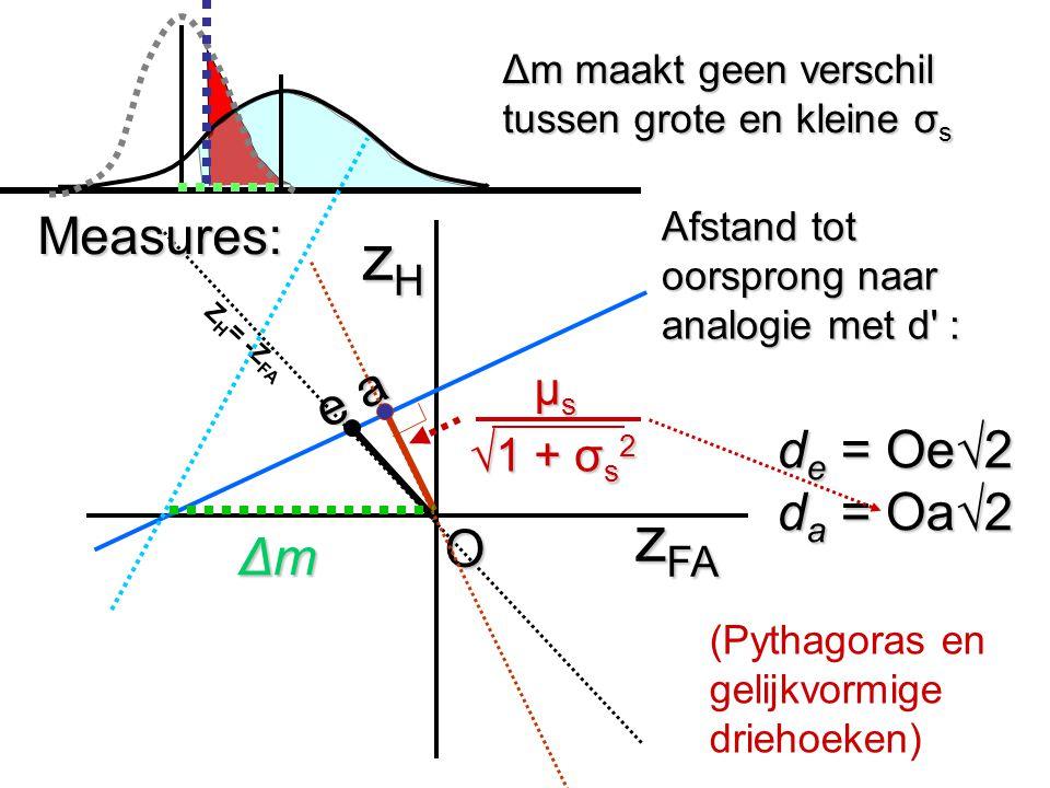 zHzHzHzH z FA ΔmΔmΔmΔm e a Δm maakt geen verschil tussen grote en kleine σ s Afstand tot oorsprong naar analogie met d' : O Measures: d e = Oe√2 d a =