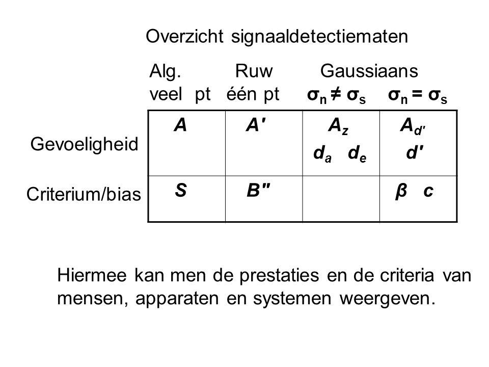 A A' A z d a d e A d' d' S B'' β c Gevoeligheid Criterium/bias Alg. Ruw Gaussiaans veel pt één pt σ n ≠ σ s σ n = σ s Overzicht signaaldetectiematen H