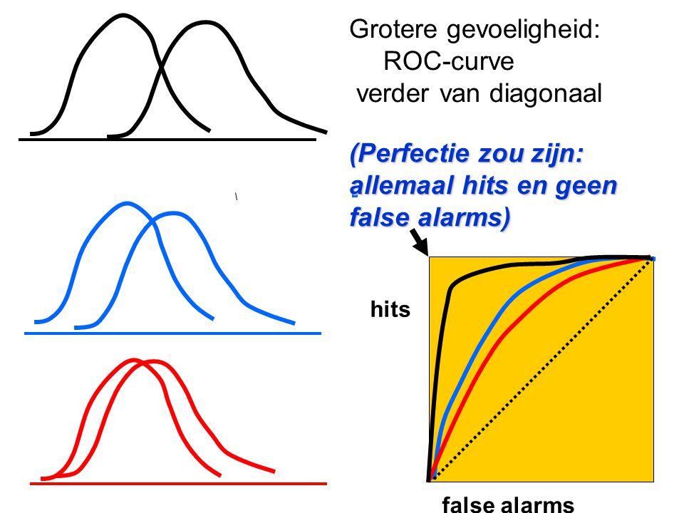 Grotere gevoeligheid: ROC-curve verder van diagonaal false alarms hits (Perfectie zou zijn: allemaal hits en geen false alarms)