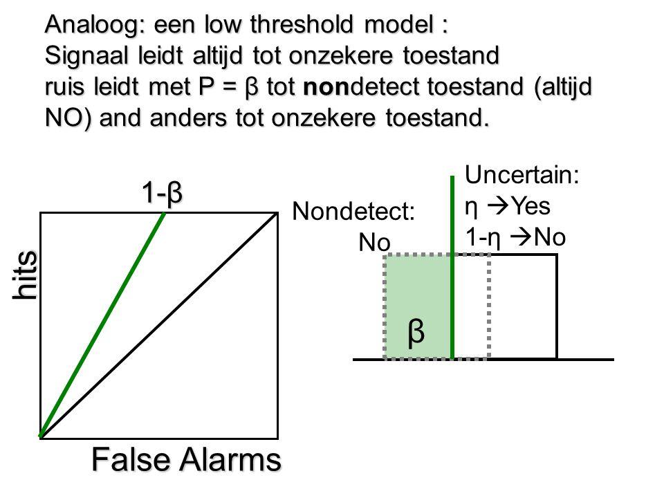 Analoog: een low threshold model : Signaal leidt altijd tot onzekere toestand ruis leidt met P = β tot nondetect toestand (altijd NO) and anders tot o