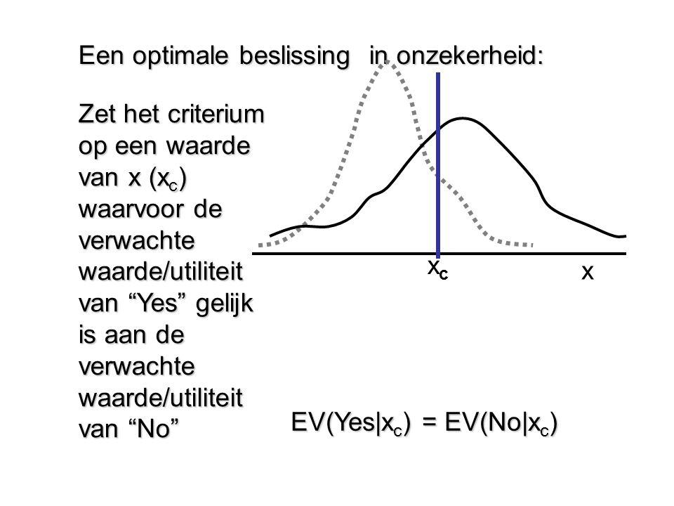 """Een optimale beslissing in onzekerheid: Zet het criterium op een waarde van x (x c ) waarvoor de verwachte waarde/utiliteit van """"Yes"""" gelijk is aan de"""