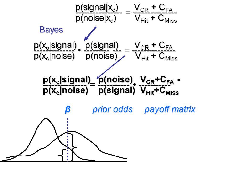 p(signal|x c ) V CR + C FA ---------------- = --------------- p(noise|x c ) V Hit + C Miss p(x c |signal) p(signal) V CR + C FA -------------- -------