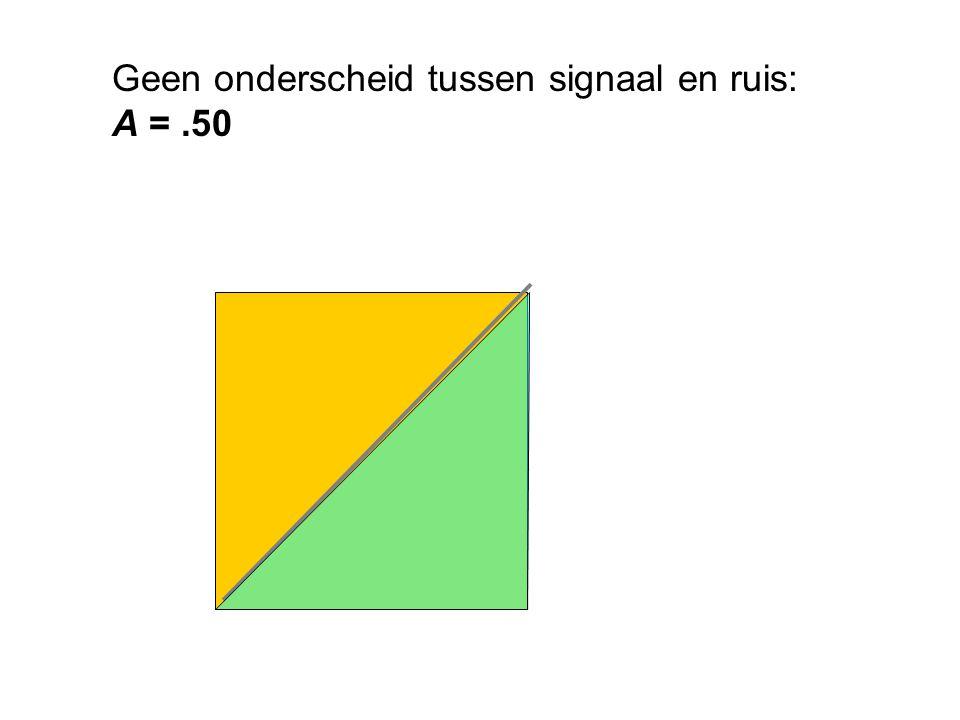 Geen onderscheid tussen signaal en ruis: A =.50