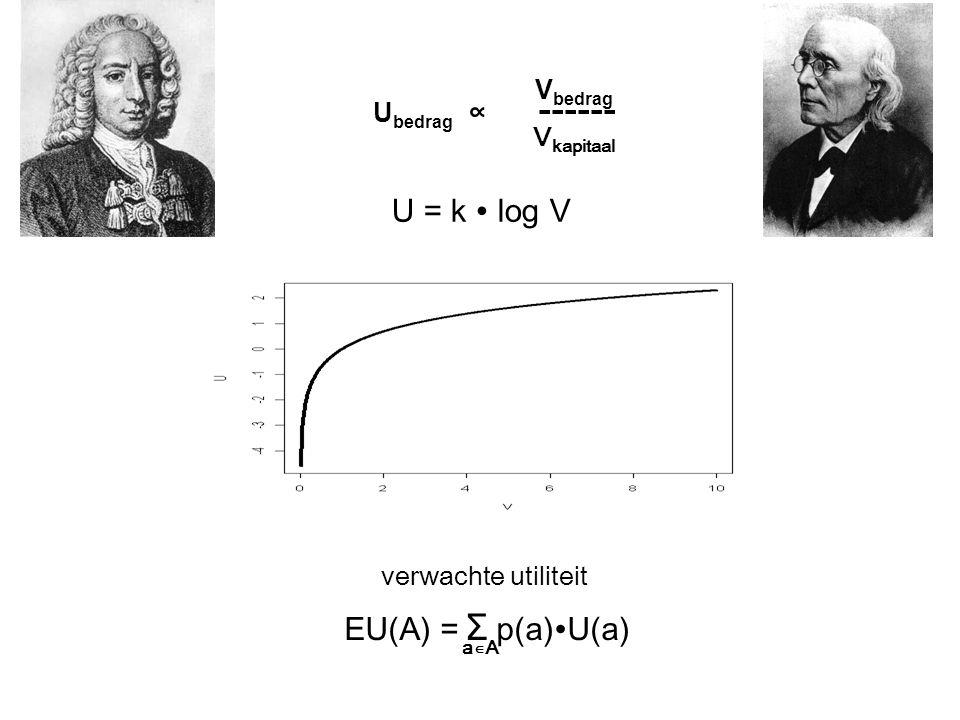 U = k ∙ log V verwachte utiliteit EU(A) = Σ p(a)∙U(a) a∊A V bedrag U bedrag ∝ ------ V kapitaal