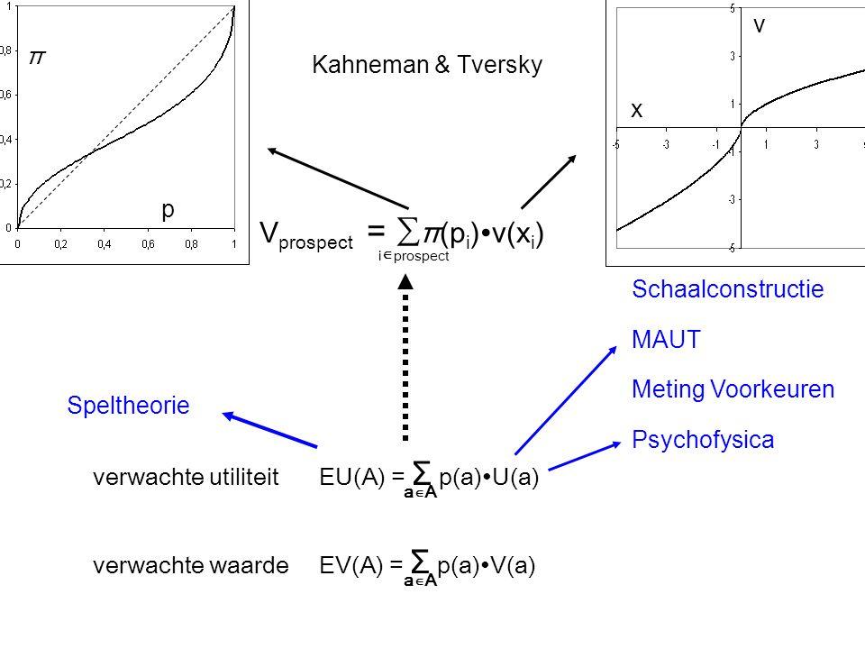 verwachte waardeEV(A) = Σ p(a)∙V(a) a∊A verwachte utiliteit EU(A) = Σ p(a)∙U(a) a∊A Psychofysica Schaalconstructie V prospect = ∑ π(p i )∙v(x i ) i ∊ prospect x v p π MAUT Meting Voorkeuren Kahneman & Tversky Speltheorie