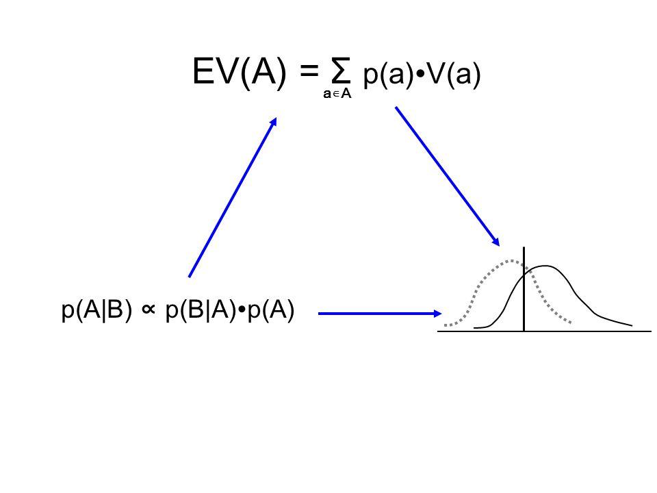 EV(A) = Σ p(a)∙V(a) a∊A p(A B) ∝ p(B A)∙p(A)