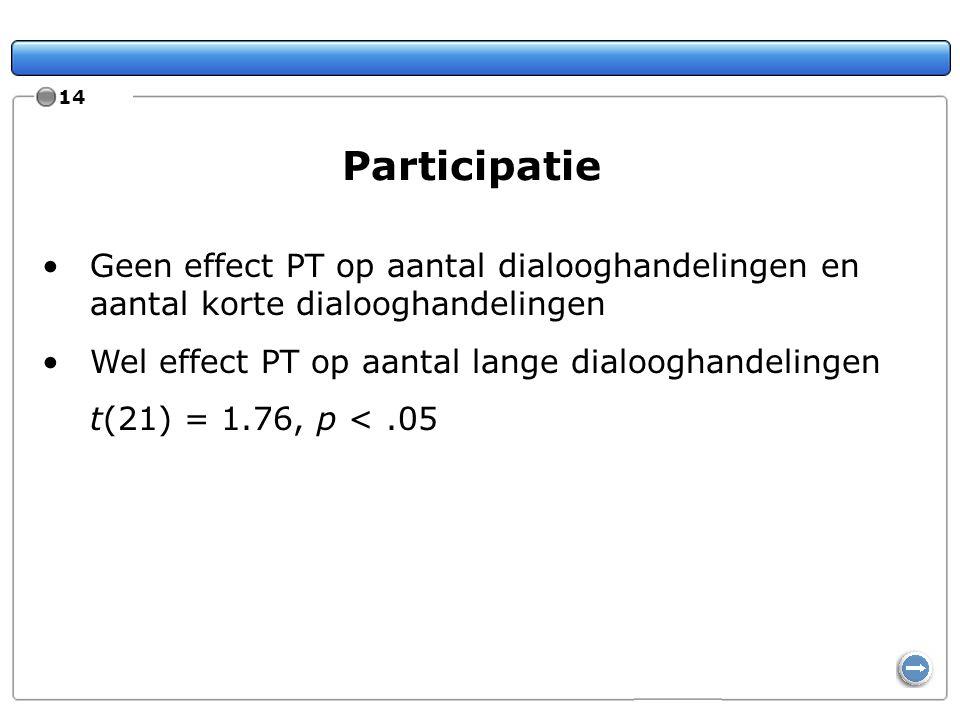 14 Participatie Geen effect PT op aantal dialooghandelingen en aantal korte dialooghandelingen Wel effect PT op aantal lange dialooghandelingen t(21)