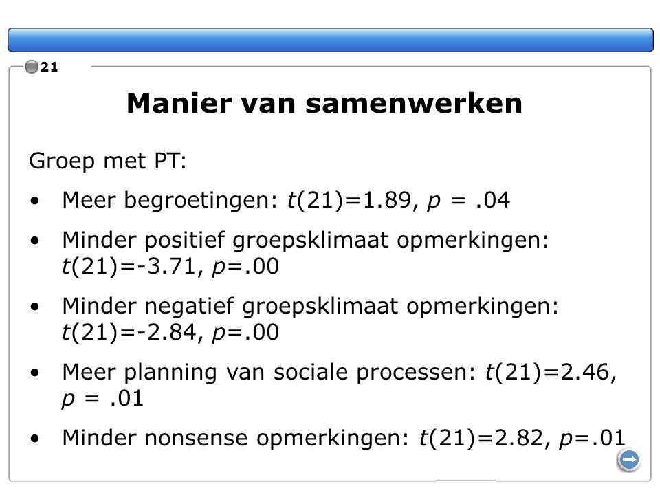 21 Manier van samenwerken Groep met PT: Meer begroetingen: t(21)=1.89, p =.04 Minder positief groepsklimaat opmerkingen: t(21)=-3.71, p=.00 Minder neg