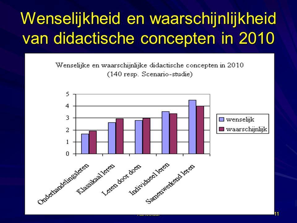 Kanselaar 11 Wenselijkheid en waarschijnlijkheid van didactische concepten in 2010