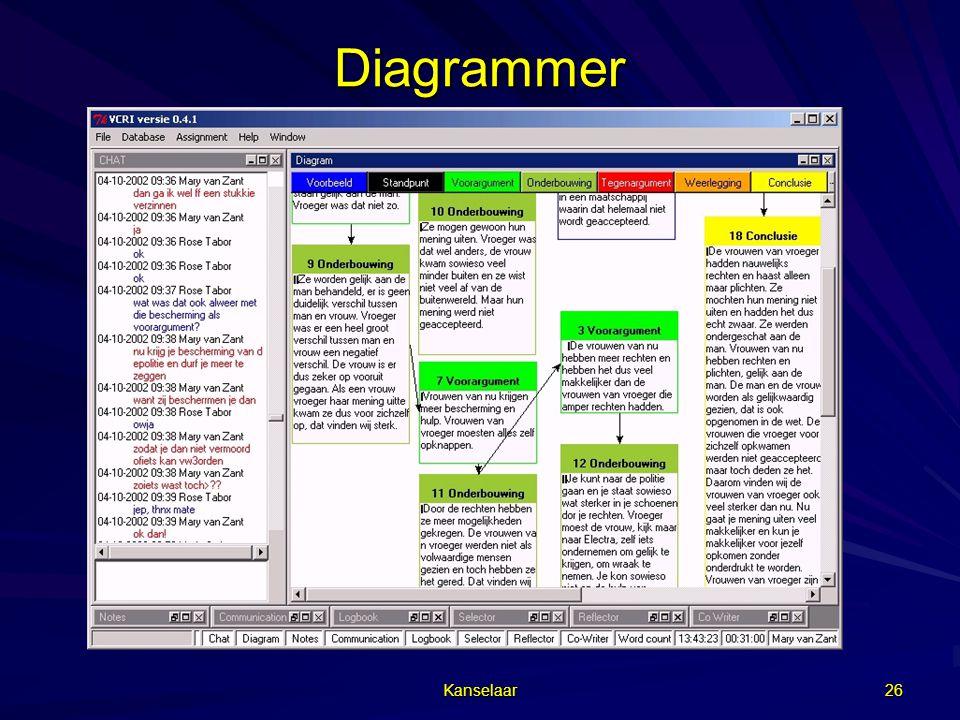 Kanselaar 26 Diagrammer