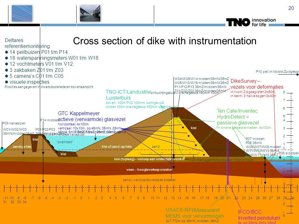 20 veen – hoogteverloop onzeker Cross section of dike with instrumentation klei (toplaag) – verloop aan onderzijde onzeker 876543210-1-2-3-4-5-6-7-8-9876543210-1-2-3-4-5-6-7-8-9 -11 -10 -9 -8 -7 -6 -5 -4 -3 -2 -1 0 1 2 3 4 5 6 7 8 9 10 11 12 13 14 15 16 17 18 19 20 21 22 23 24 25 26 27 28 29 30 31 32 33 34 DikeSurvey – vezels voor deformaties in kruin: 2 zigzaglijnen 2x50m, in berm: 3 halve bogen 3x40m USACE/RPI/Measurand MEMS voor vervormingen 3x7,772m op 35mN, midden, 35mZ IFCO/BCC Inverted pendulum 3x, op 33mN, 2mN, 33mZ TNO-ICT/Landustrie Luisterbuis boven: 100m PVC 100mm luchtgevuld onder: 100m drainagebuis 160mm watergevuld GTC Kappelmeyer actieve (verwarmde) glasvezel horizontaal: 4x100m verticaal: 10x10m, op 45mN, 35mN, 25mN, 15mN, 5mN, 5mZ, 15mZ, 25mZ, 35mZ, 45mZ Ten Cate/Inventec HydroDetect = passieve glasvezel in smalle geotextiel matten, 4x100m....
