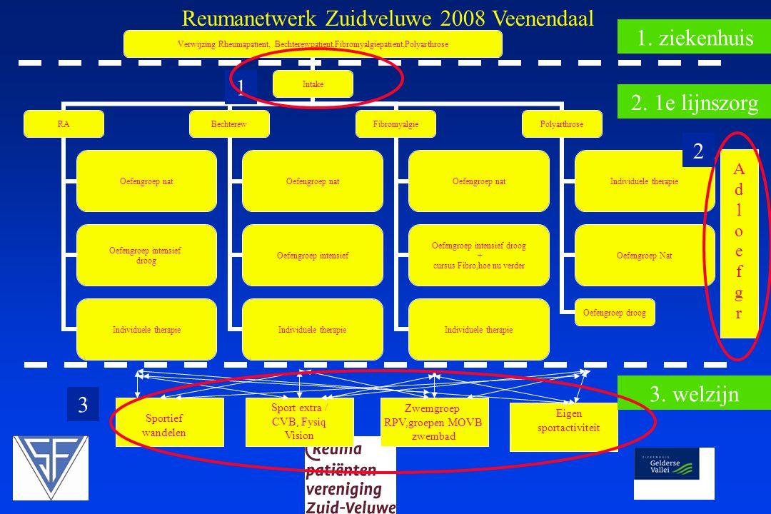 Acties 2010 Veenendaal Procedures volgen Procedures volgen  Presentielijsten  Afwezigheid melden op tel nr 654550 Bij Ineke, Monique of Ingrid  Nieuwe machtigingen 2010 !!!!!!.
