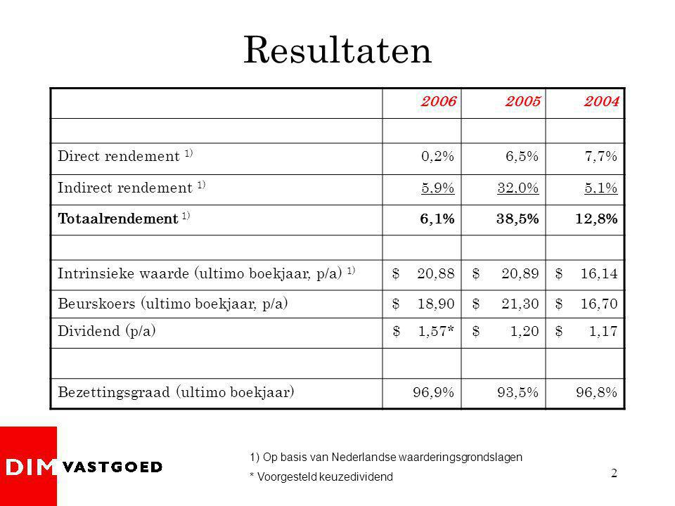 2 Resultaten 200620052004 Direct rendement 1) 0,2%6,5%7,7% Indirect rendement 1) 5,9%32,0%5,1% Totaalrendement 1) 6,1%38,5%12,8% Intrinsieke waarde (ultimo boekjaar, p/a) 1) $ 20,88$ 20,89$ 16,14 Beurskoers (ultimo boekjaar, p/a)$ 18,90$ 21,30$ 16,70 Dividend (p/a)$ 1,57*$ 1,20$ 1,17 Bezettingsgraad (ultimo boekjaar)96,9%93,5%96,8% 1) Op basis van Nederlandse waarderingsgrondslagen * Voorgesteld keuzedividend