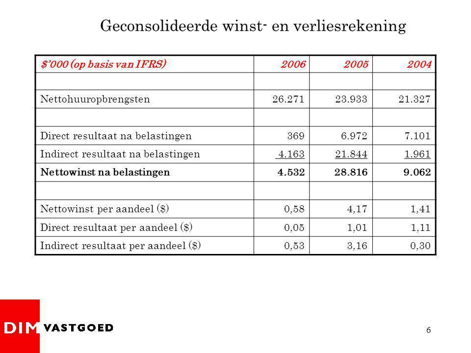6 Geconsolideerde winst- en verliesrekening $'000 (op basis van IFRS)200620052004 Nettohuuropbrengsten26.27123.93321.327 Direct resultaat na belasting