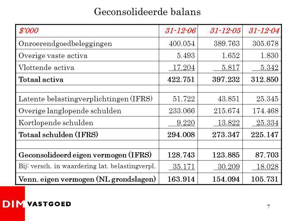 8 Kwaliteit van de portefeuille Soort huurders per 31-12-2006 Grote nationale en regionale huurders 74,2% Lokale huurders 22,7% Leegstand 3,1%