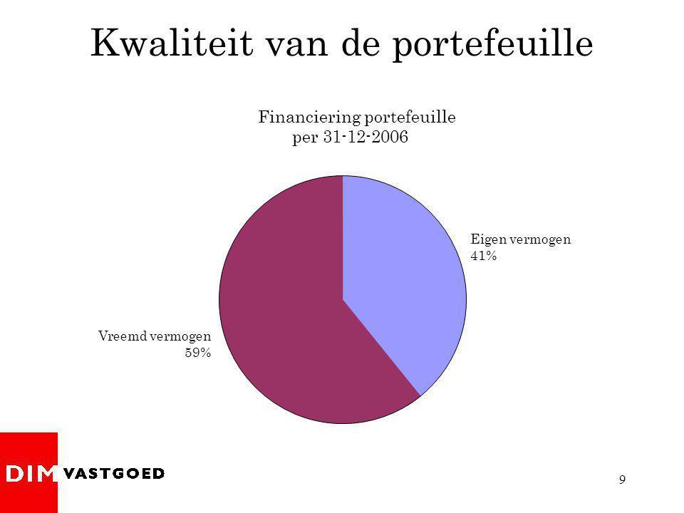 9 Financiering portefeuille per 31-12-2006 Kwaliteit van de portefeuille Eigen vermogen 41% Vreemd vermogen 59%