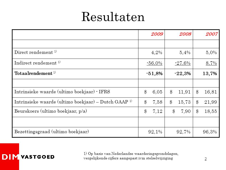 2 Resultaten 200920082007 Direct rendement 1) 4,2%5,4%5,0% Indirect rendement 1) -56,0%-27,6%8,7% Totaalrendement 1) -51,8%-22,3%13,7% Intrinsieke waarde (ultimo boekjaar) - IFRS $ 6,05$ 11,91$ 16,81 Intrinsieke waarde (ultimo boekjaar) – Dutch GAAP 1) $ 7,58$ 15,73$ 21,99 Beurskoers (ultimo boekjaar, p/a) $ 7,12$ 7,90$ 18,55 Bezettingsgraad (ultimo boekjaar) 92,1%92,7%96,3% 1) Op basis van Nederlandse waarderingsgrondslagen, vergelijkende cijfers aangepast ivm stelselwijziging