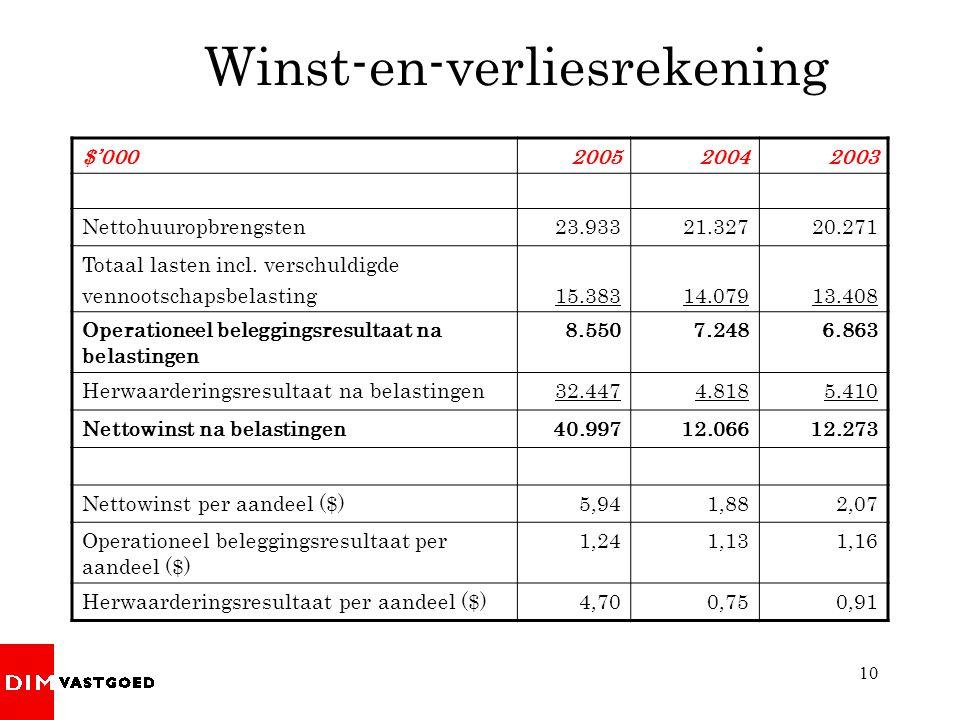10 Winst-en-verliesrekening $'000200520042003 Nettohuuropbrengsten23.93321.32720.271 Totaal lasten incl.