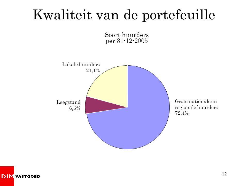 12 Kwaliteit van de portefeuille Soort huurders per 31-12-2005 Grote nationale en regionale huurders 72,4% Lokale huurders 21,1% Leegstand 6,5%