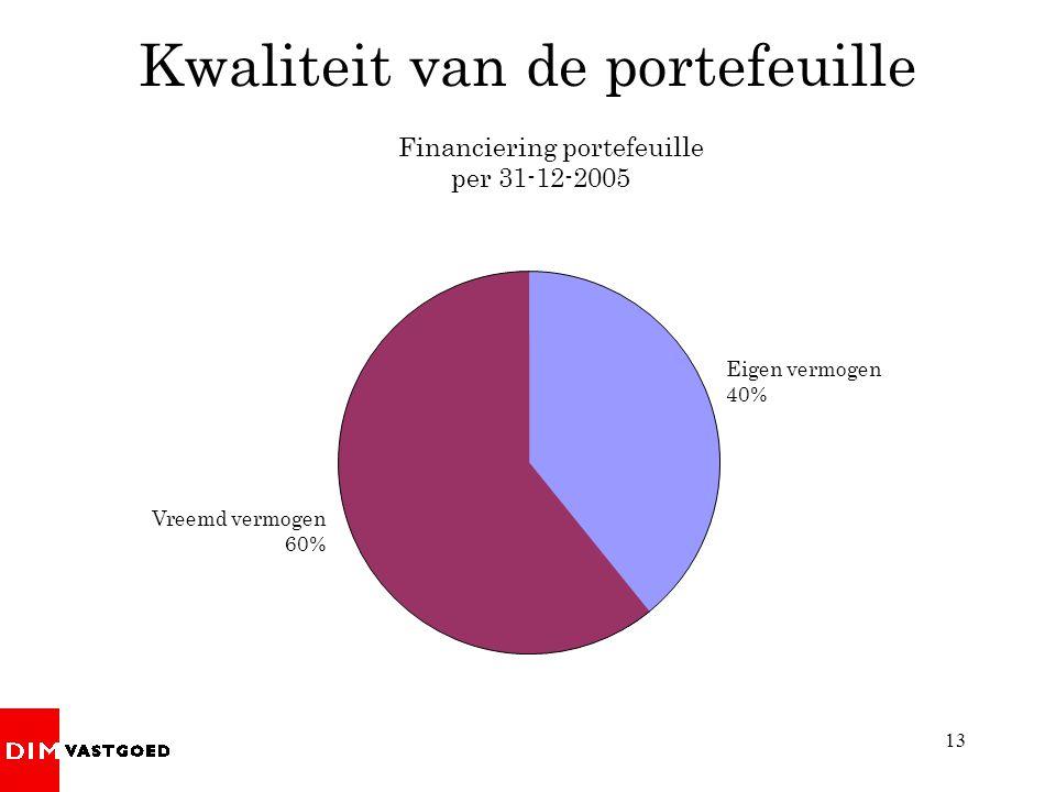 13 Financiering portefeuille per 31-12-2005 Kwaliteit van de portefeuille Eigen vermogen 40% Vreemd vermogen 60%