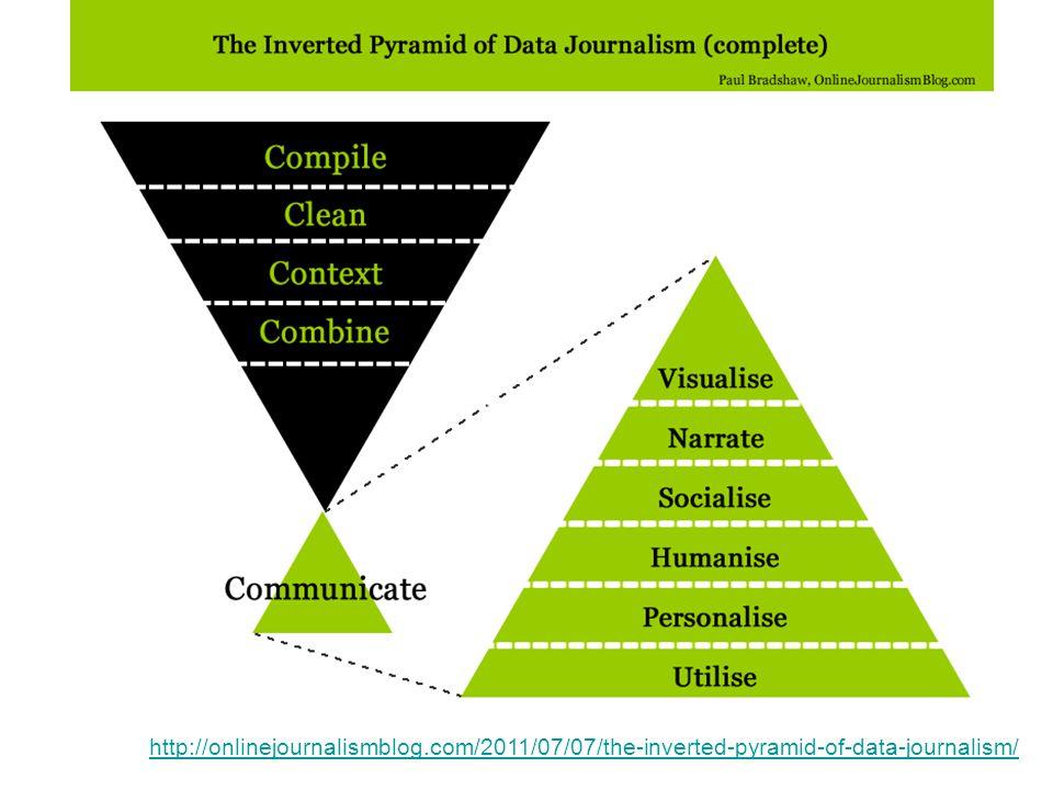 onderzoek: soorten, methoden, betrouwbaarheid > er bestaan veel verschillende soorten onderzoek http://en.wikipedia.org/wiki/Category:Research_methods > beperken tot belang voor datavisualisatie en - journalistiek > soorten: kwalitatief / kwantitatief > methoden: deskresearch / field research > validatie?