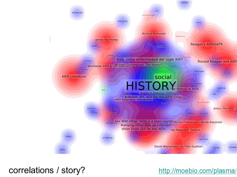 http://moebio.com/plasma / correlations / story?