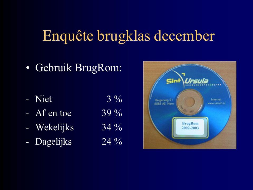 Enquête brugklas december Gebruik BrugRom: -Niet 3 % -Af en toe39 % -Wekelijks34 % -Dagelijks24 %