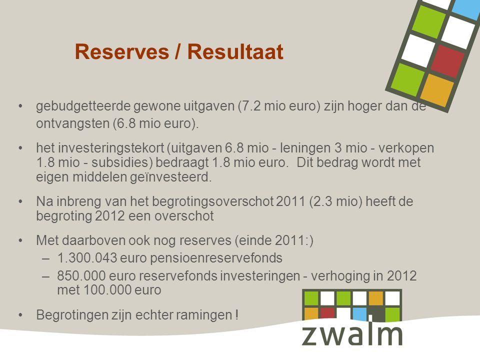 Reserves / Resultaat gebudgetteerde gewone uitgaven (7.2 mio euro) zijn hoger dan de ontvangsten (6.8 mio euro).