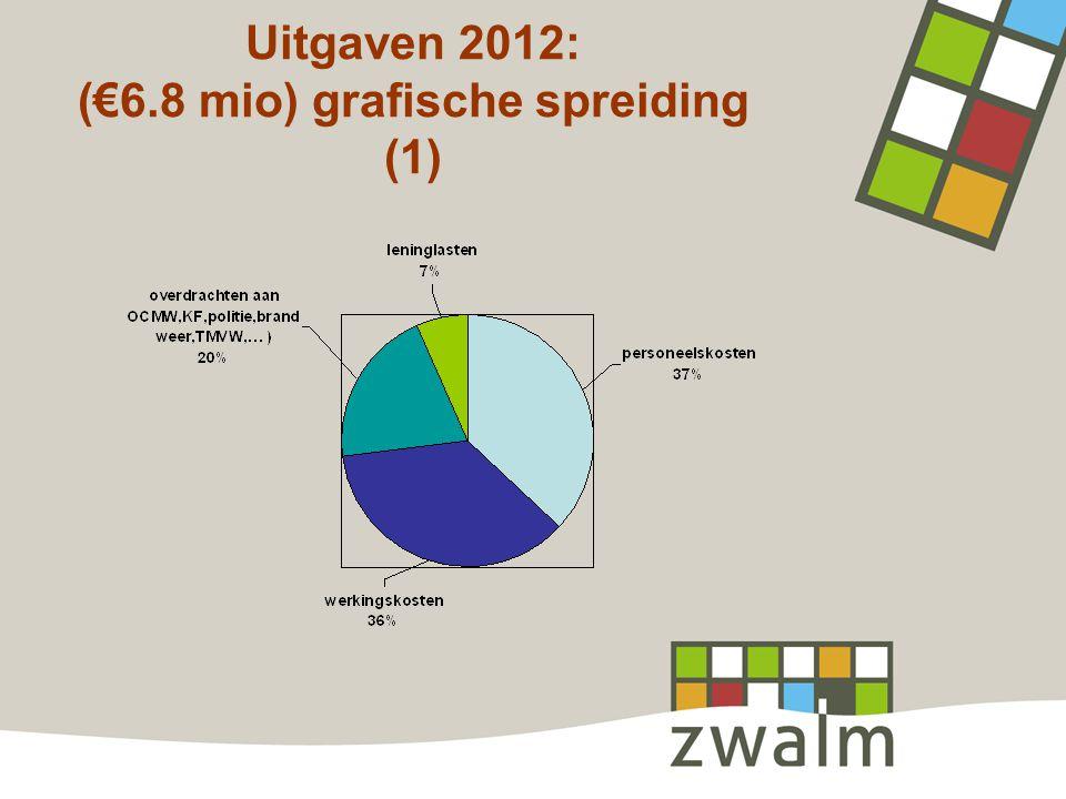 Uitgaven 2012: (€6.8 mio) grafische spreiding (1)