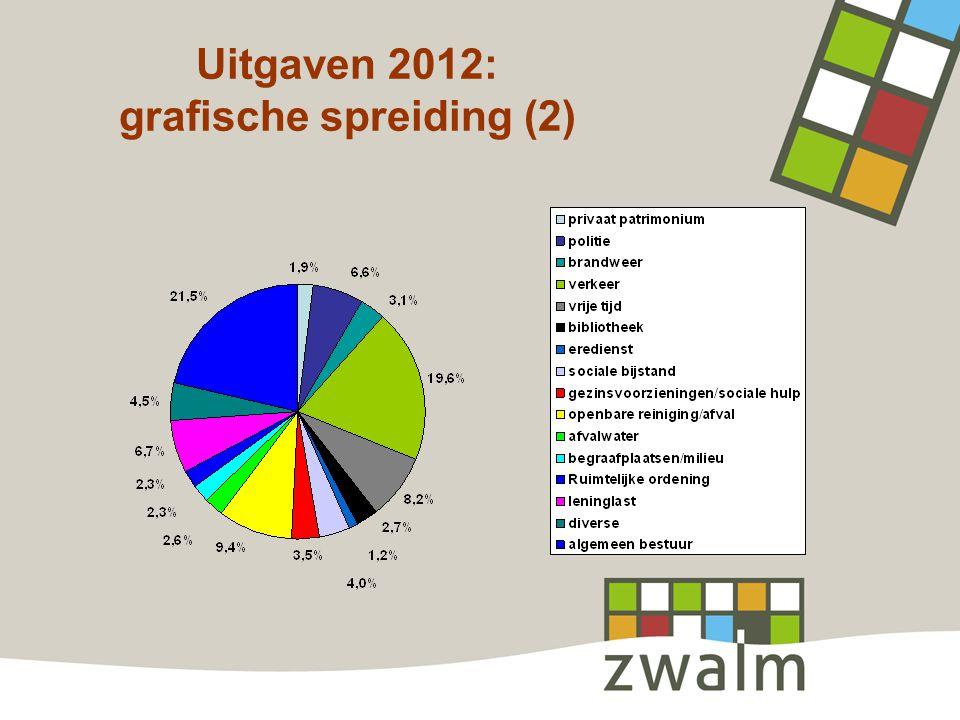 Uitgaven 2012: grafische spreiding (2)