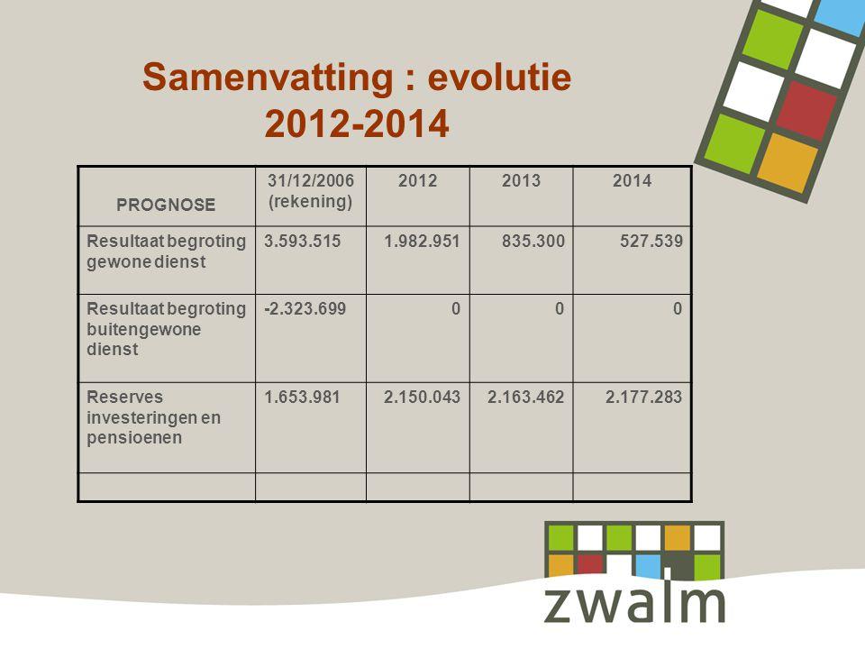 Samenvatting : evolutie 2012-2014 PROGNOSE 31/12/2006 (rekening) 201220132014 Resultaat begroting gewone dienst 3.593.5151.982.951835.300527.539 Resultaat begroting buitengewone dienst -2.323.699000 Reserves investeringen en pensioenen 1.653.9812.150.0432.163.4622.177.283